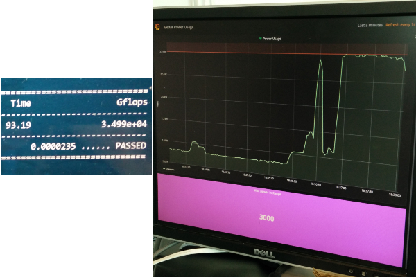 Record-breaking 34.99 TFlops HPL run at exactly 3000 W power limit