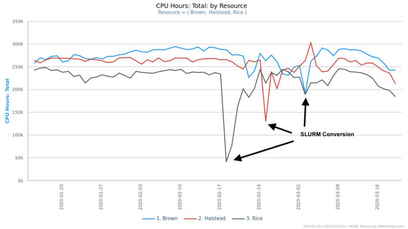 usage graph 1